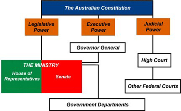 structures in levels of government Political system: political system  has produced a huge body of literature on governmental structures,  contemporary levels of government.